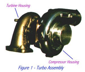 Turbocharging vs  Supercharging!